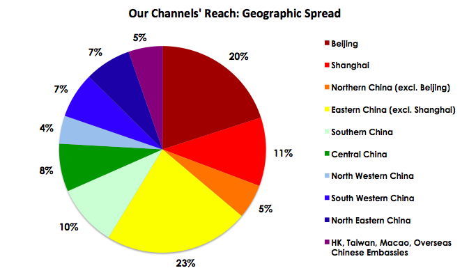 Our Channels Reach - Geographic Spread