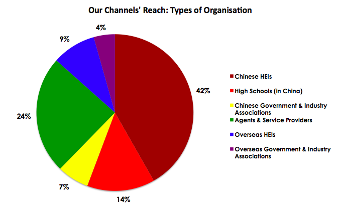 Our Channels Reach - Types of Organisation