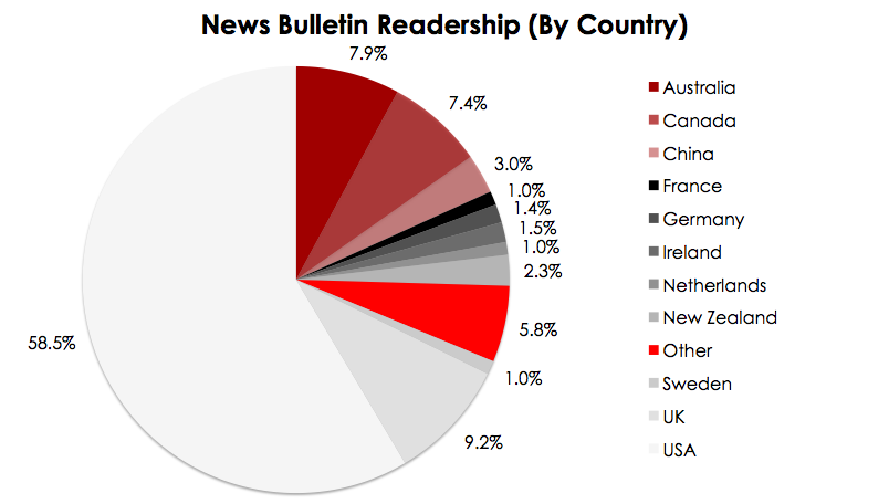 NB Readership (By Country)