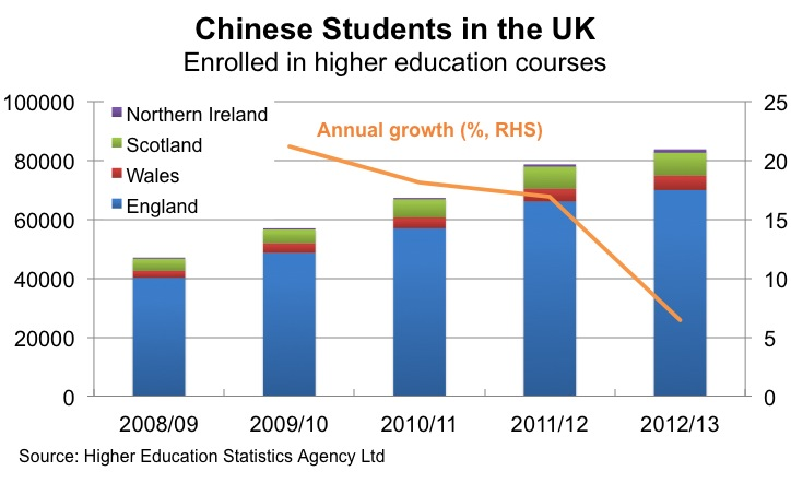 UK Chinese Students