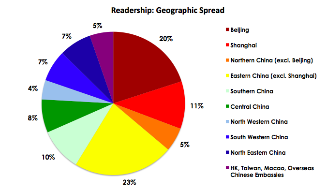 EduConnect - Readership Geo Spread