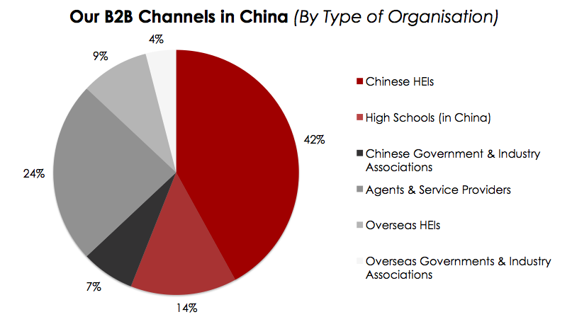 B2B Channels in China (By Types of Organisation)