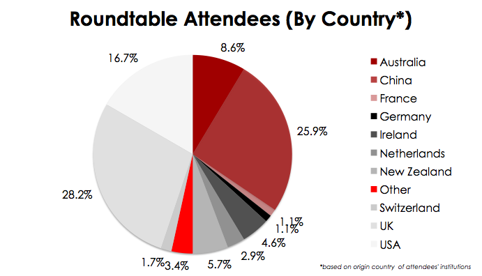CHE Roundtable Attendees (by Country)