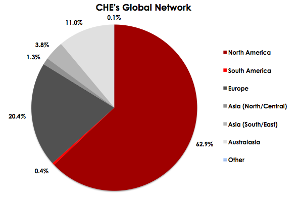 CHE NB Global Reach Pie Chart