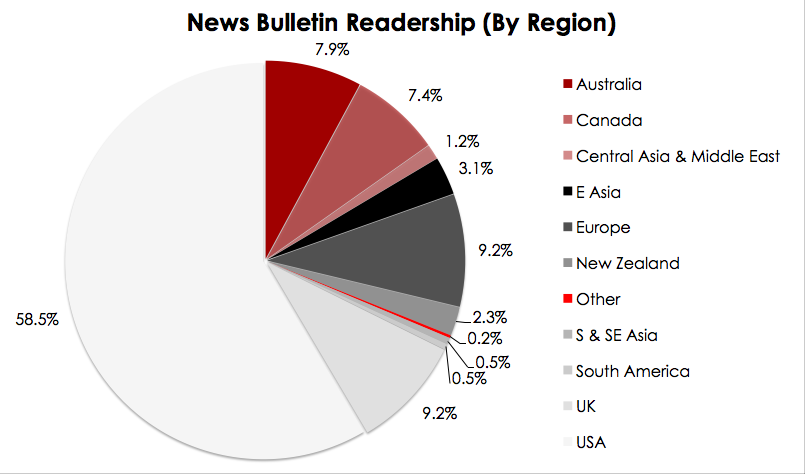 NB Readership (By Region)