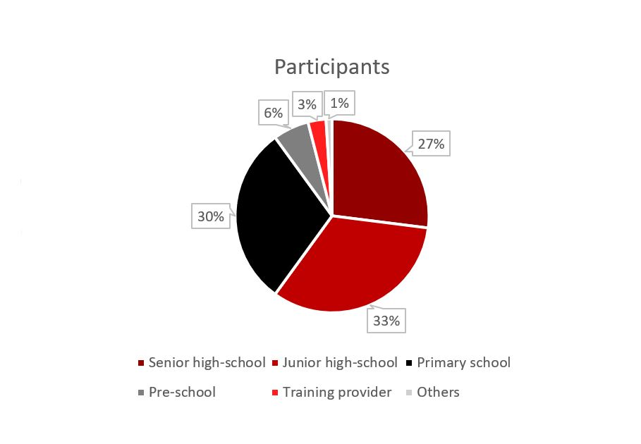 2019 K-12 Conference, pie chart 1