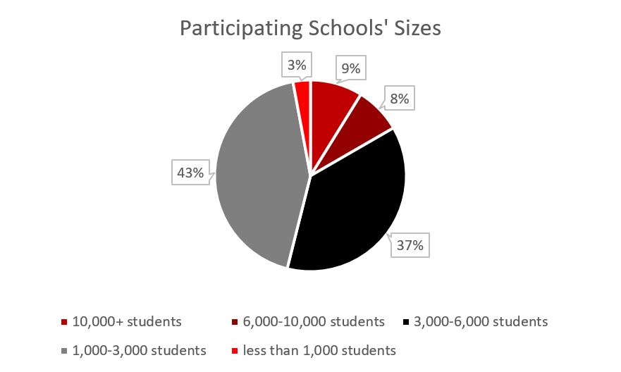 2019 K-12 Conference, pie chart 2b